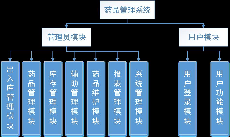 药品管理系统毕业设计菜单分类图