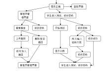 电路网上考试系统设计