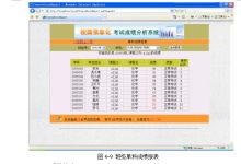 考试成绩分析系统的设计与实现