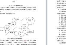 网络社区服务与管理系统的设计与实现