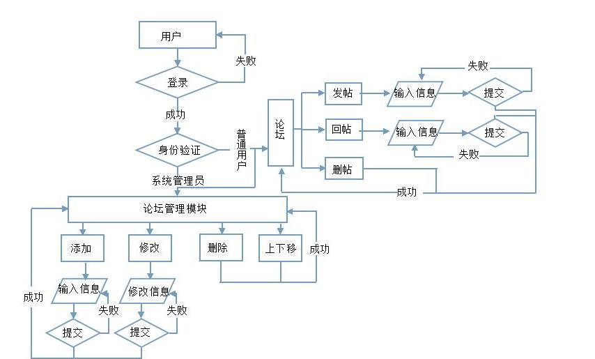 东哥毕业设计流程图